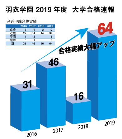2019年大学合格実績速報(産近甲龍版)