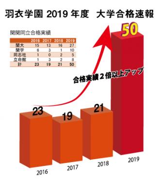 2019年大学合格実績速報(関関同立版)3/15更新