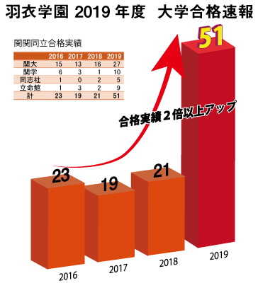 2019年大学合格実績速報(関関同立版)3/18更新