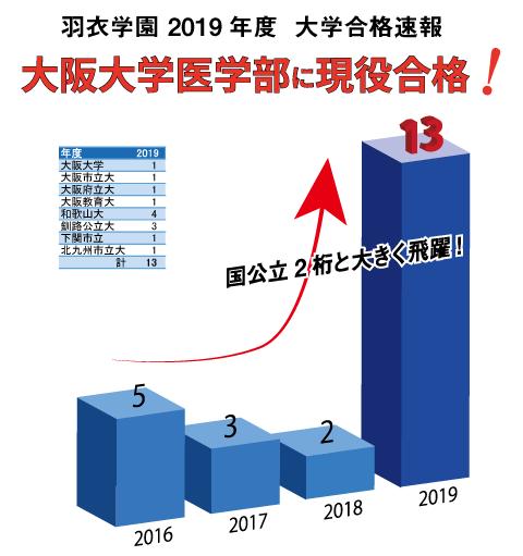 羽衣学園大学合格速報-国公立-大阪大学医学部現役合格!