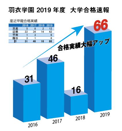 産近甲龍合格実績66名:2019年4月2日更新